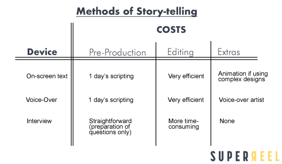 HOW TO TELL A STORY WITH VIDEO-1